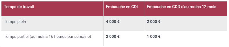 Source : www.service-public.fr